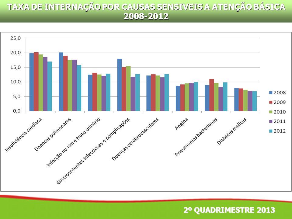 TAXA DE INTERNAÇÃO POR CAUSAS SENSIVEIS A ATENÇÃO BÁSICA 2008-2012