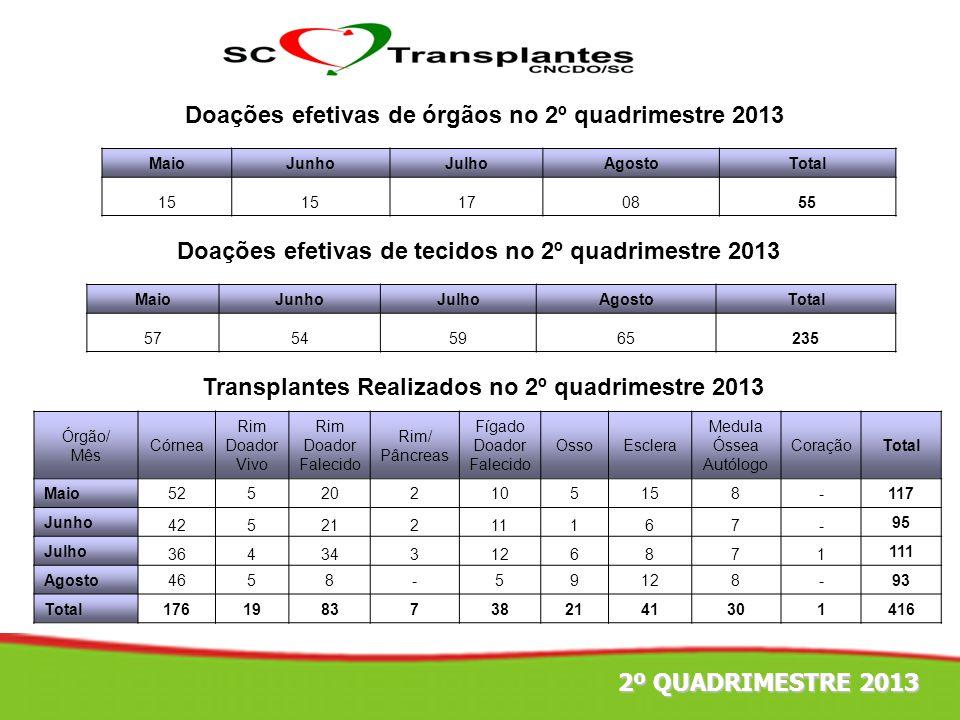 Doações efetivas de órgãos no 2º quadrimestre 2013