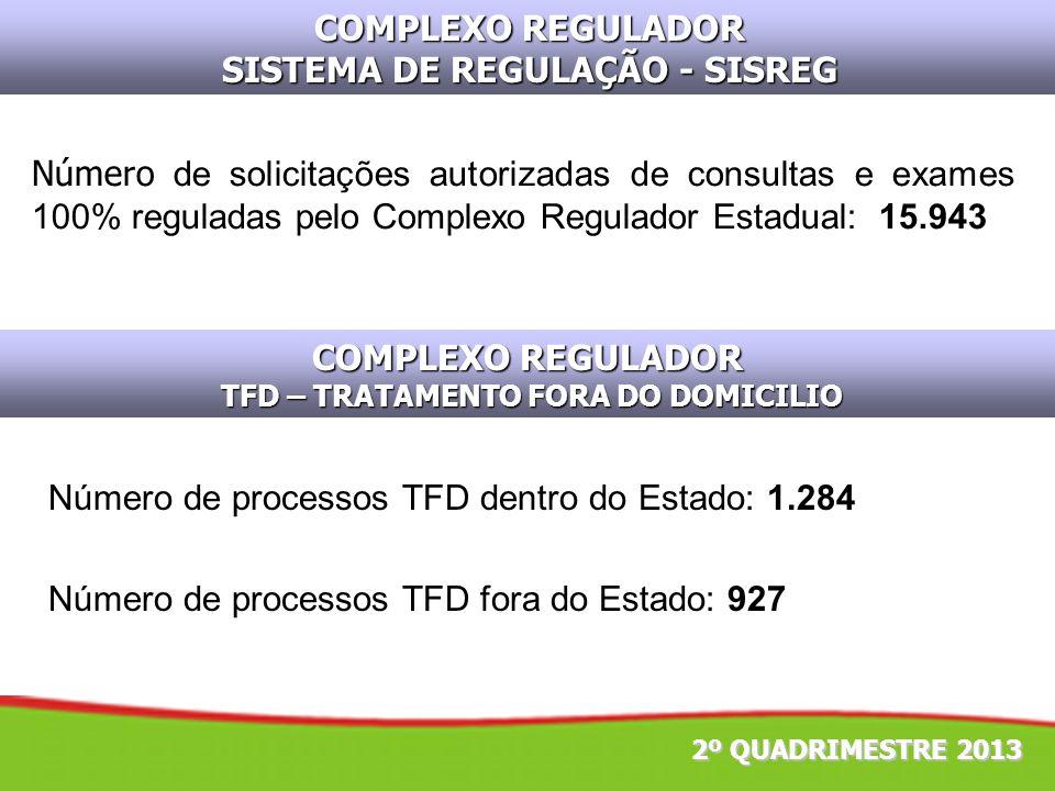 COMPLEXO REGULADOR SISTEMA DE REGULAÇÃO - SISREG