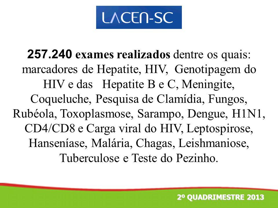 257.240 exames realizados dentre os quais: marcadores de Hepatite, HIV, Genotipagem do HIV e das Hepatite B e C, Meningite, Coqueluche, Pesquisa de Clamídia, Fungos, Rubéola, Toxoplasmose, Sarampo, Dengue, H1N1, CD4/CD8 e Carga viral do HIV, Leptospirose, Hanseníase, Malária, Chagas, Leishmaniose, Tuberculose e Teste do Pezinho.