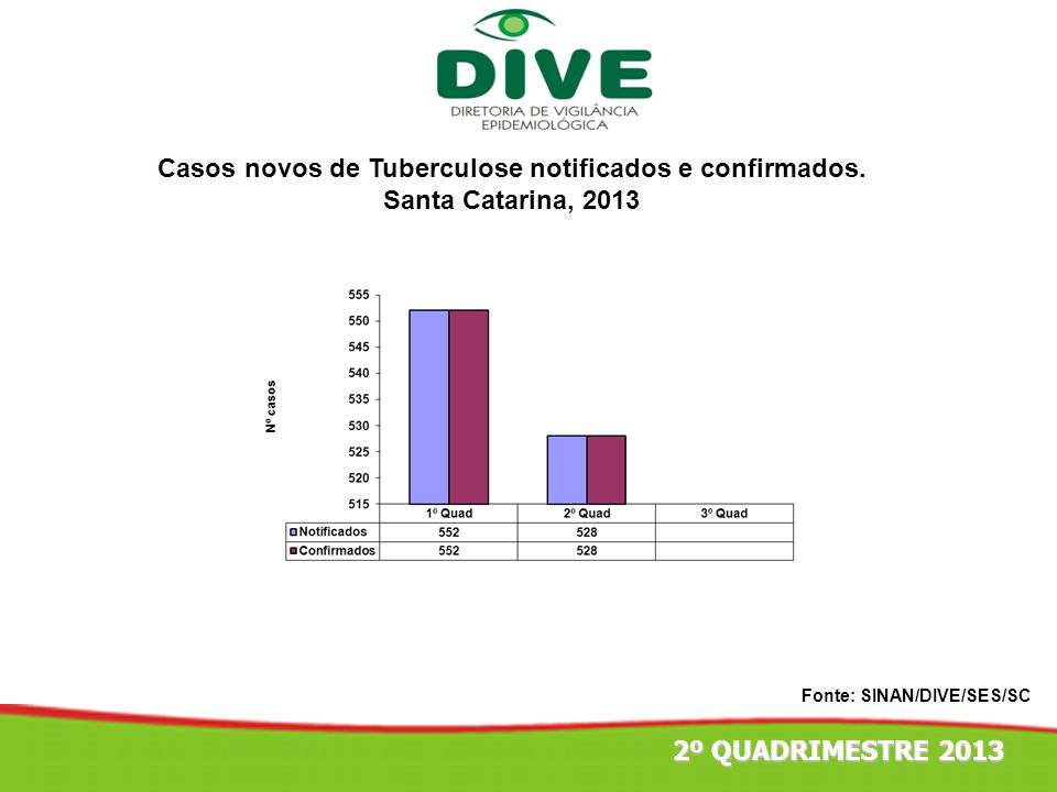 Casos novos de Tuberculose notificados e confirmados.