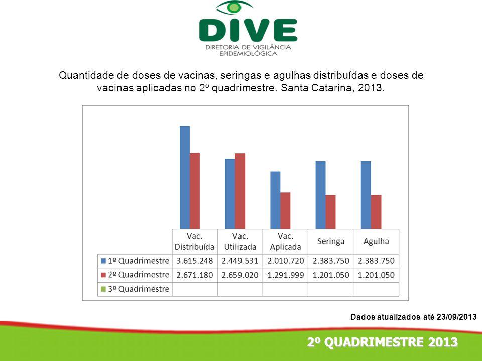 Quantidade de doses de vacinas, seringas e agulhas distribuídas e doses de vacinas aplicadas no 2º quadrimestre. Santa Catarina, 2013.