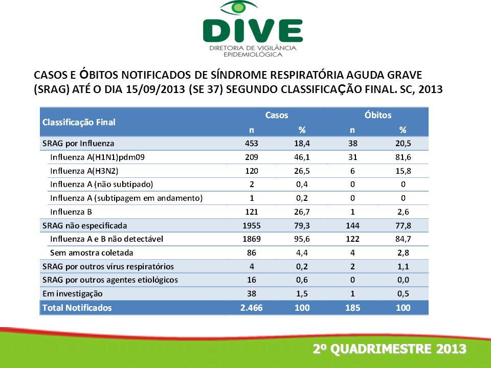 CASOS E ÓBITOS NOTIFICADOS DE SÍNDROME RESPIRATÓRIA AGUDA GRAVE (SRAG) ATÉ O DIA 15/09/2013 (SE 37) SEGUNDO CLASSIFICAÇÃO FINAL. SC, 2013