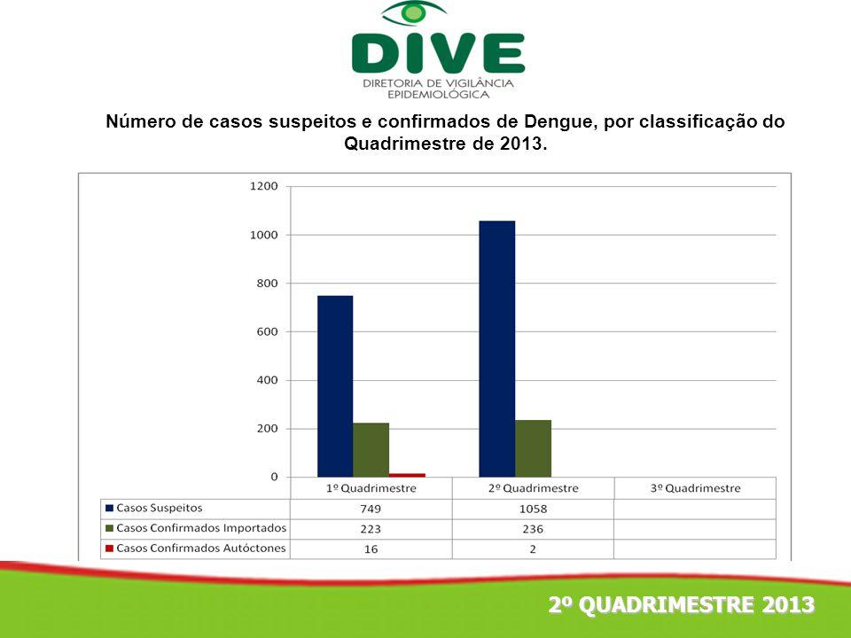 Número de casos suspeitos e confirmados de Dengue, por classificação do Quadrimestre de 2013.
