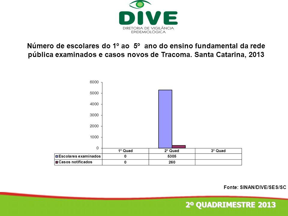 Número de escolares do 1º ao 5º ano do ensino fundamental da rede pública examinados e casos novos de Tracoma. Santa Catarina, 2013