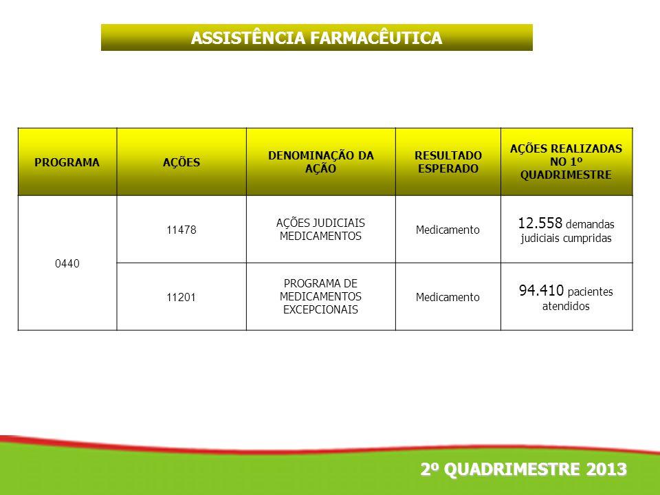 ASSISTÊNCIA FARMACÊUTICA AÇÕES REALIZADAS NO 1º QUADRIMESTRE