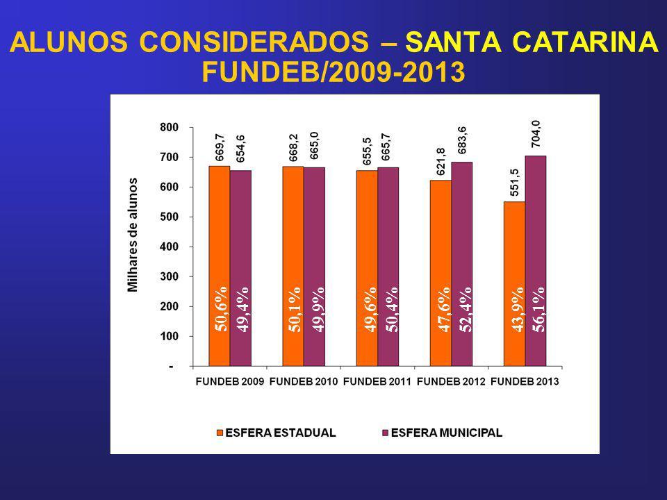 ALUNOS CONSIDERADOS – SANTA CATARINA FUNDEB/2009-2013