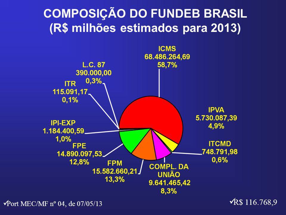 COMPOSIÇÃO DO FUNDEB BRASIL (R$ milhões estimados para 2013)