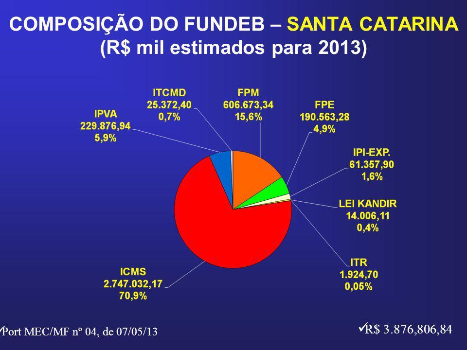 COMPOSIÇÃO DO FUNDEB – SANTA CATARINA (R$ mil estimados para 2013)