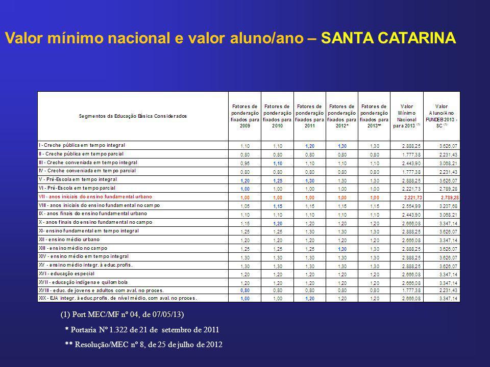 Valor mínimo nacional e valor aluno/ano – SANTA CATARINA