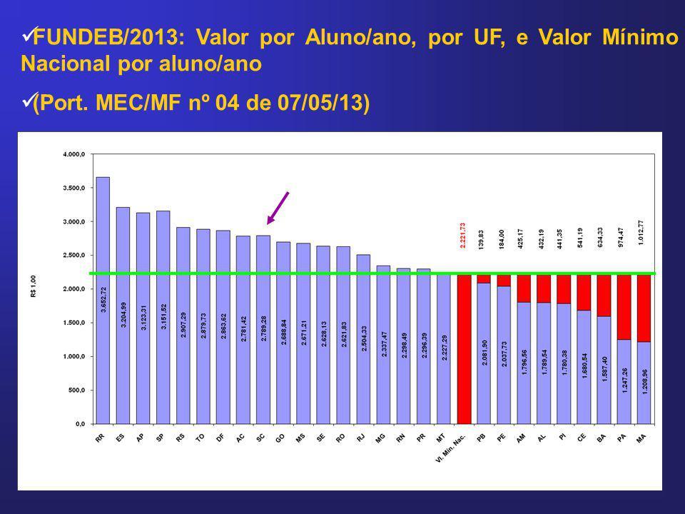 FUNDEB/2013: Valor por Aluno/ano, por UF, e Valor Mínimo Nacional por aluno/ano