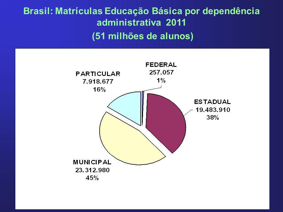 Brasil: Matrículas Educação Básica por dependência administrativa 2011