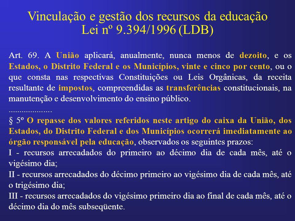Vinculação e gestão dos recursos da educação Lei nº 9.394/1996 (LDB)