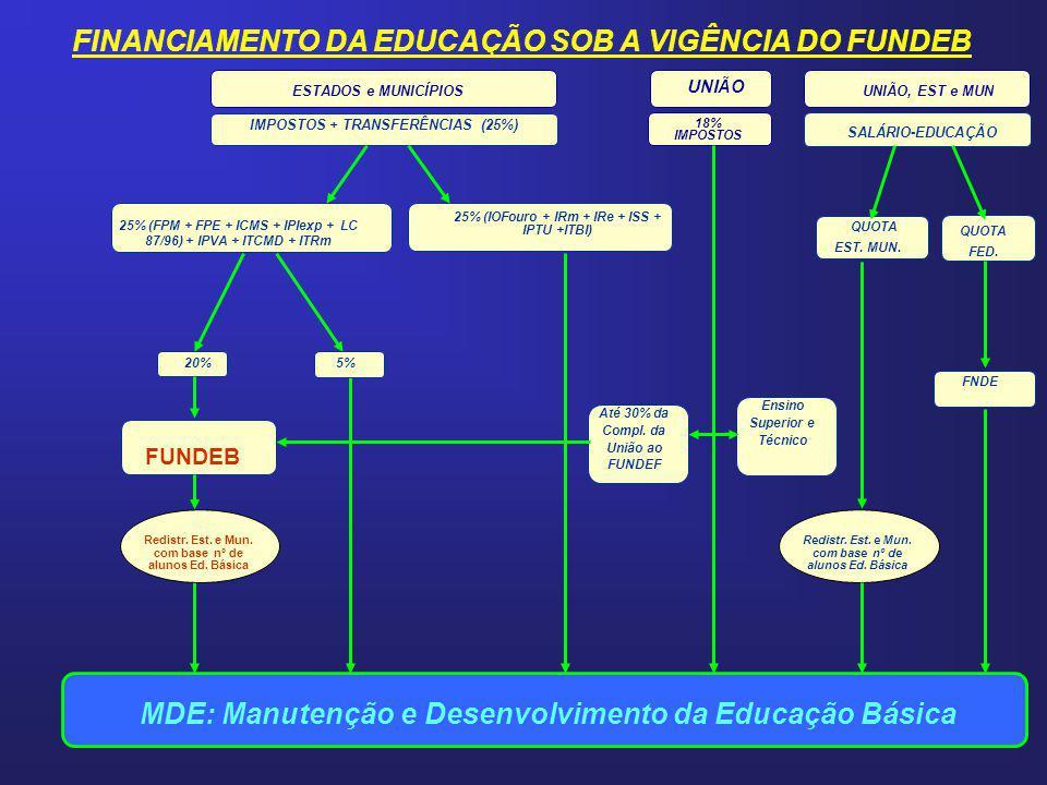 FINANCIAMENTO DA EDUCAÇÃO SOB A VIGÊNCIA DO FUNDEB