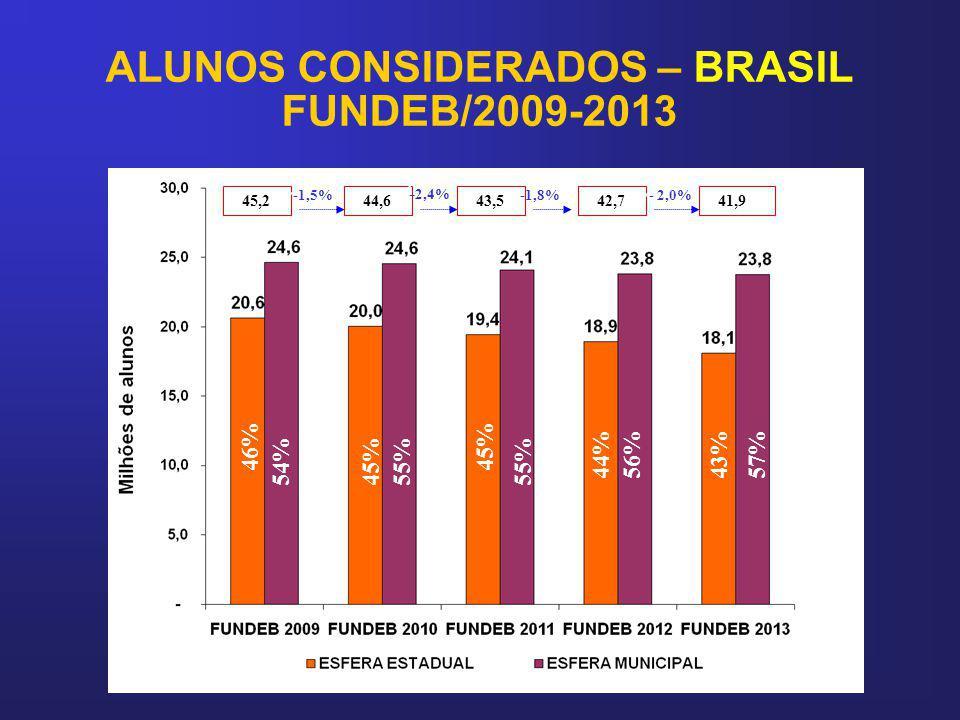 ALUNOS CONSIDERADOS – BRASIL FUNDEB/2009-2013