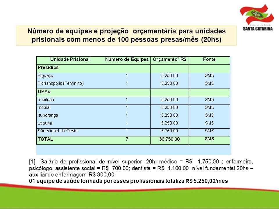Número de equipes e projeção orçamentária para unidades prisionais com menos de 100 pessoas presas/mês (20hs)