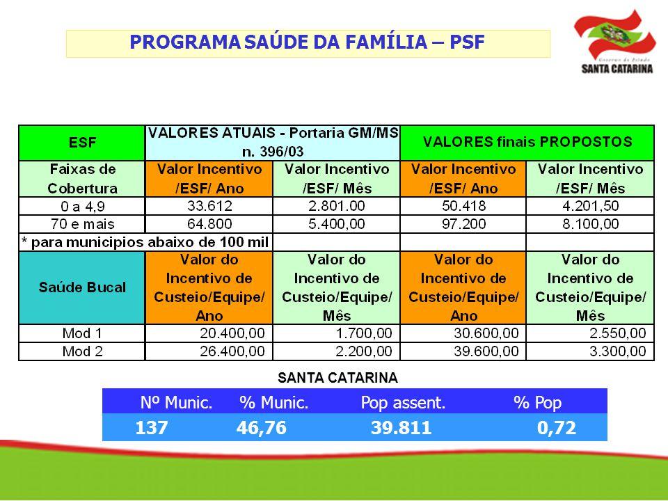 PROGRAMA SAÚDE DA FAMÍLIA – PSF