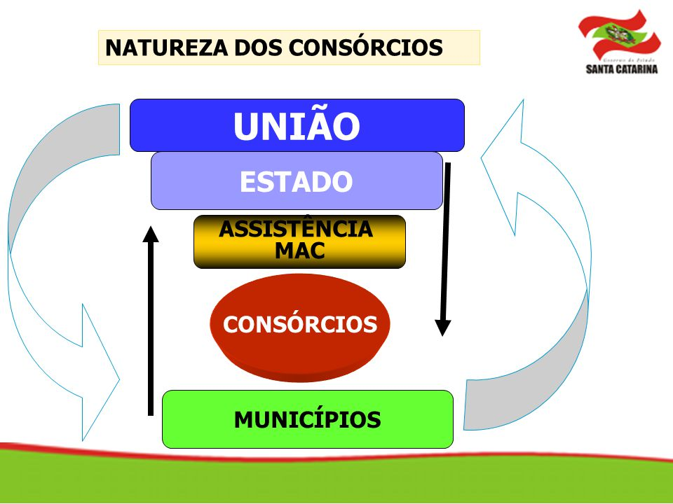 UNIÃO ESTADO NATUREZA DOS CONSÓRCIOS ASSISTÊNCIA MAC CONSÓRCIOS