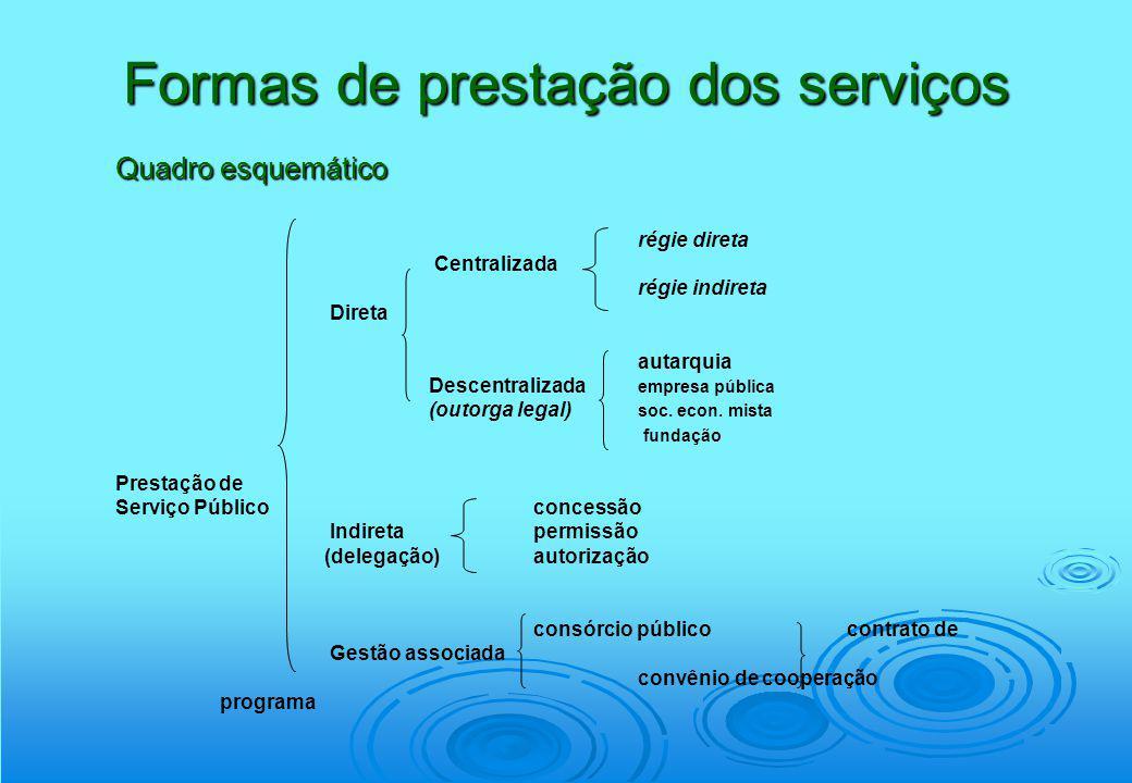 Formas de prestação dos serviços
