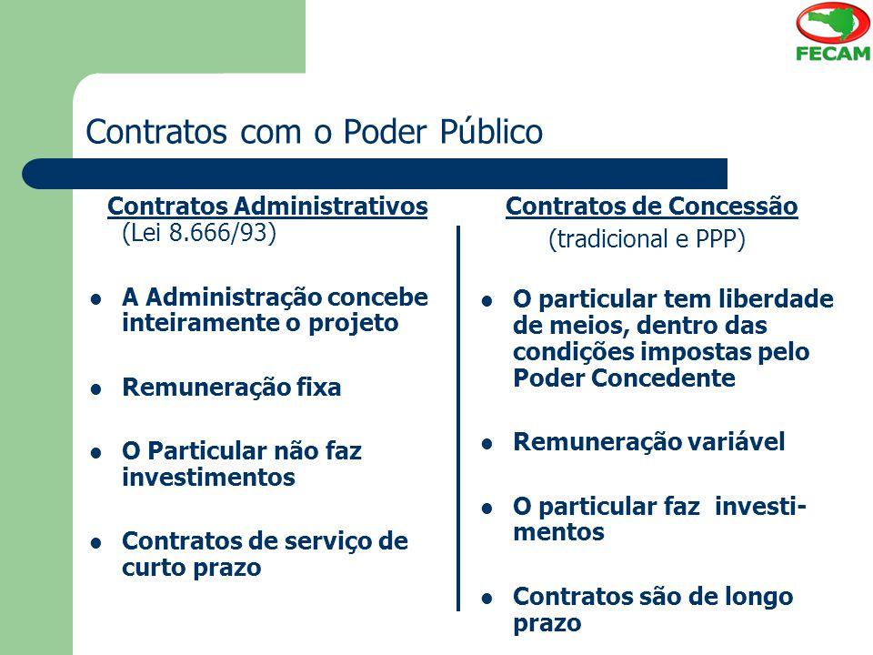 Contratos com o Poder Público