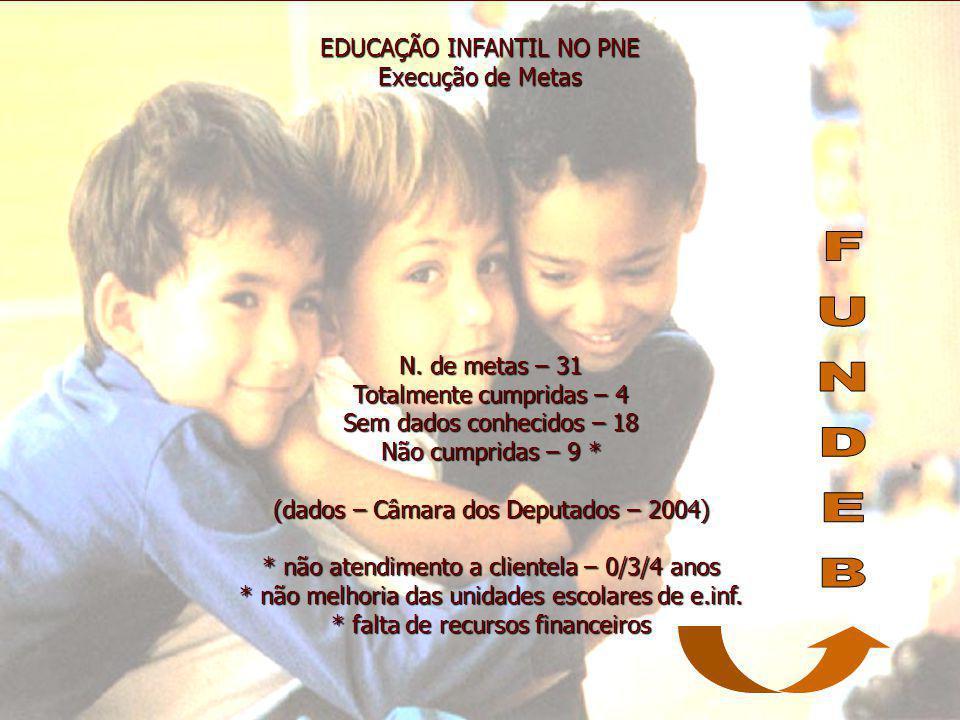 FUNDEB EDUCAÇÃO INFANTIL NO PNE Execução de Metas N. de metas – 31