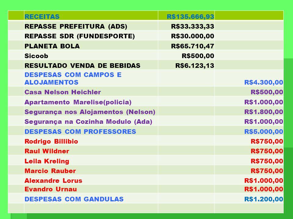 RECEITAS. R$135.666,93. REPASSE PREFEITURA (ADS) R$33.333,33. REPASSE SDR (FUNDESPORTE) R$30.000,00.