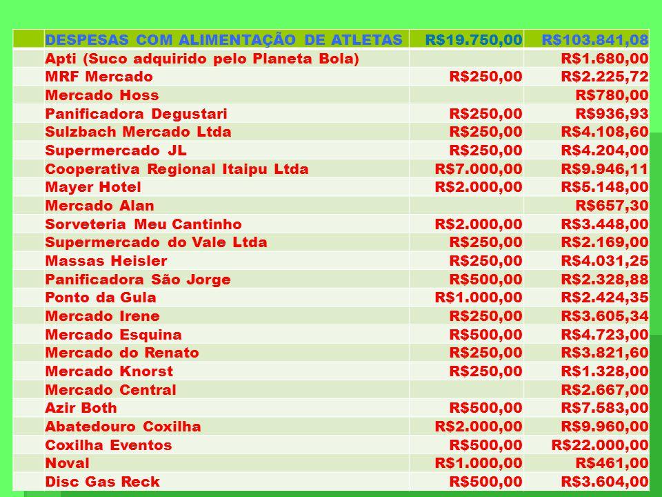 DESPESAS COM ALIMENTAÇÃO DE ATLETAS. R$19.750,00. R$103.841,08. Apti (Suco adquirido pelo Planeta Bola)