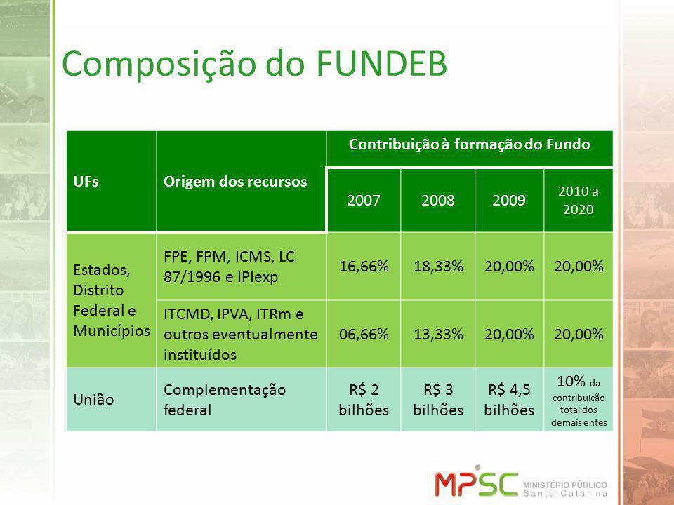 Contribuição à formação do Fundo