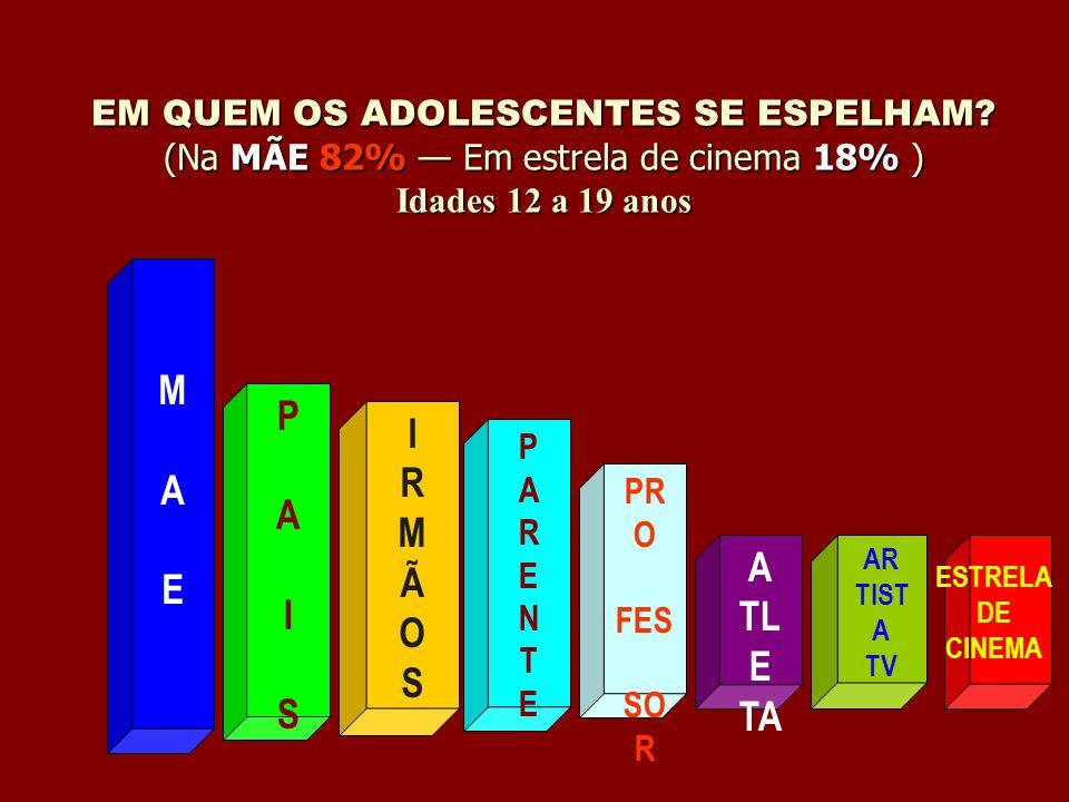 EM QUEM OS ADOLESCENTES SE ESPELHAM