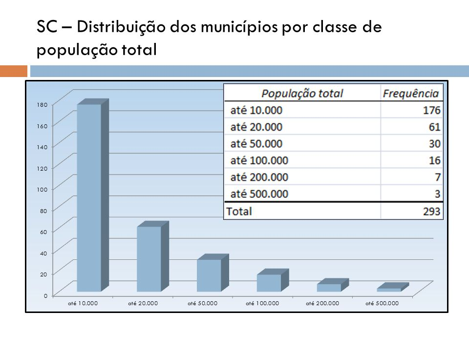 SC – Distribuição dos municípios por classe de população total