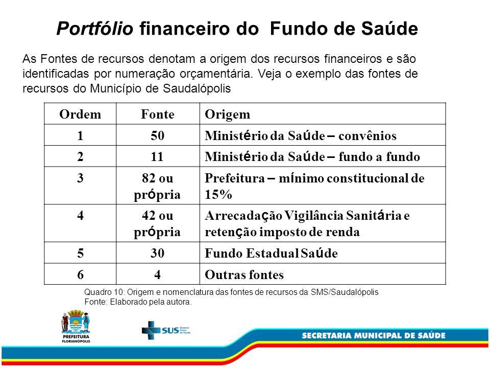 Portfólio financeiro do Fundo de Saúde