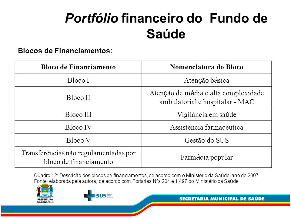 Portfólio financeiro do Fundo de Saúde Bloco de Financiamento