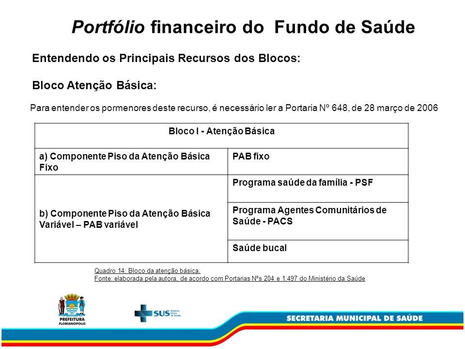 Portfólio financeiro do Fundo de Saúde Bloco I - Atenção Básica