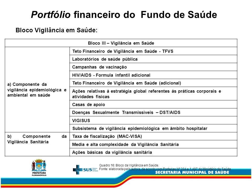 Portfólio financeiro do Fundo de Saúde Bloco III – Vigilância em Saúde