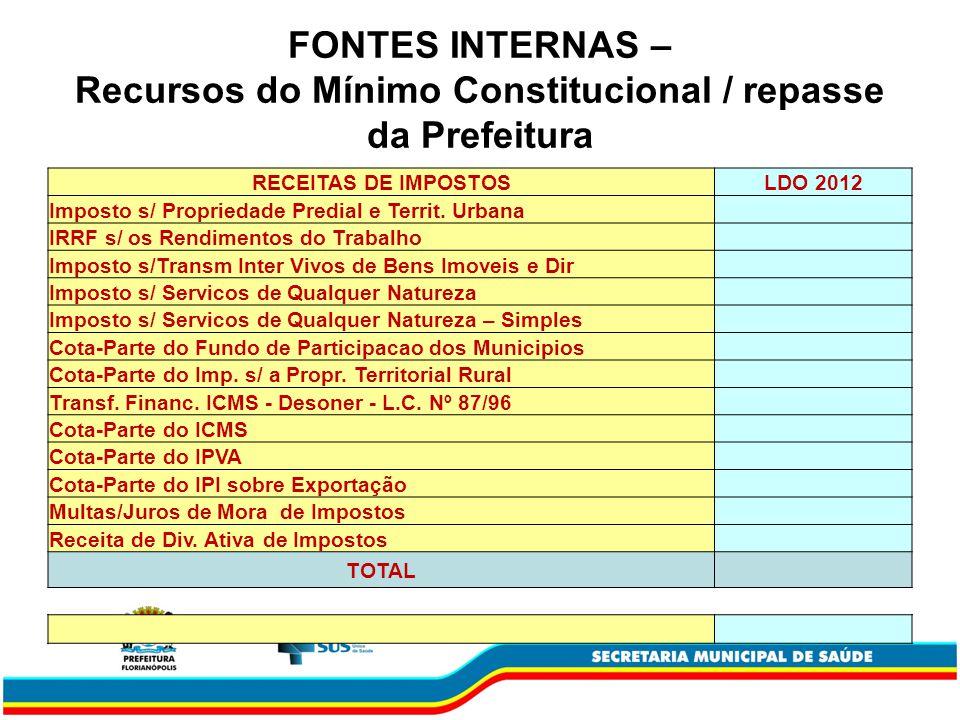 FONTES INTERNAS – Recursos do Mínimo Constitucional / repasse da Prefeitura