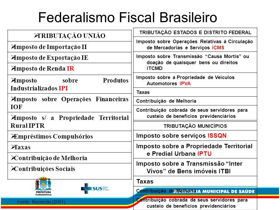 Federalismo Fiscal Brasileiro
