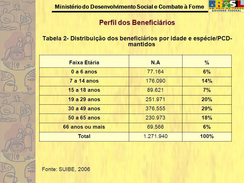 Perfil dos Beneficiários