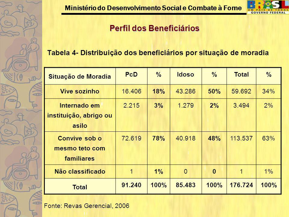 Tabela 4- Distribuição dos beneficiários por situação de moradia