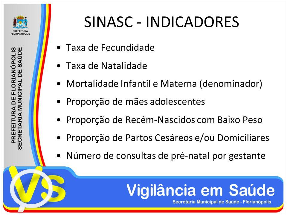 SINASC - INDICADORES Taxa de Fecundidade Taxa de Natalidade