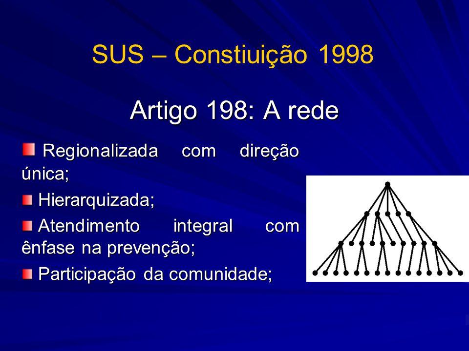 SUS – Constiuição 1998 Artigo 198: A rede