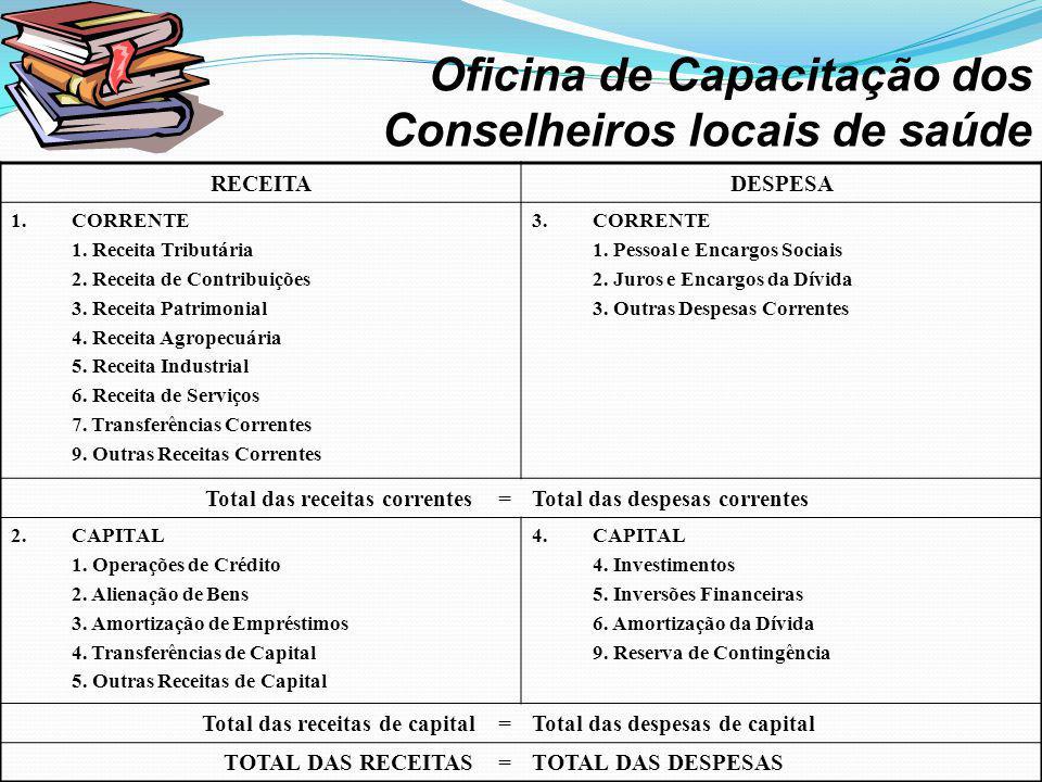 · Oficina de Capacitação dos Conselheiros locais de saúde