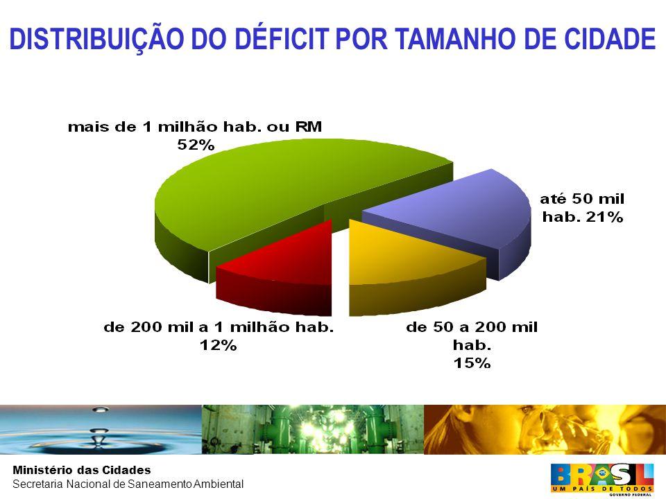 DISTRIBUIÇÃO DO DÉFICIT POR TAMANHO DE CIDADE