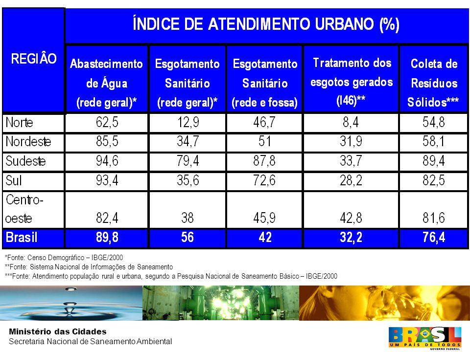 Coleta de Resíduos População Urbana: 91,1 % de atendimento. População Rural: 12,2 % de atendimento.