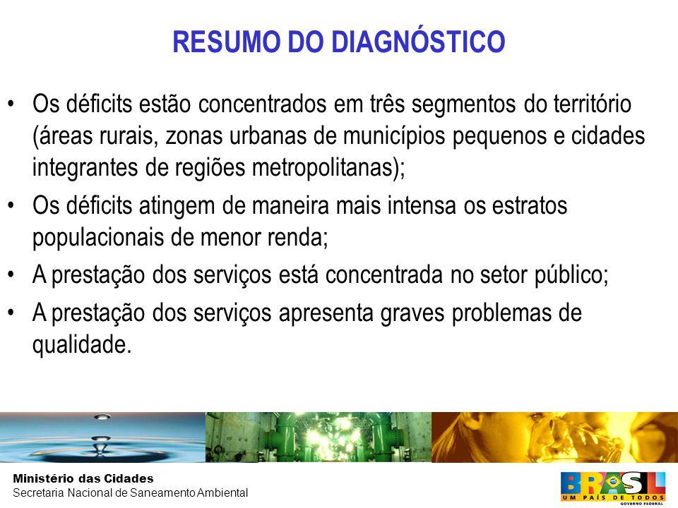 RESUMO DO DIAGNÓSTICO