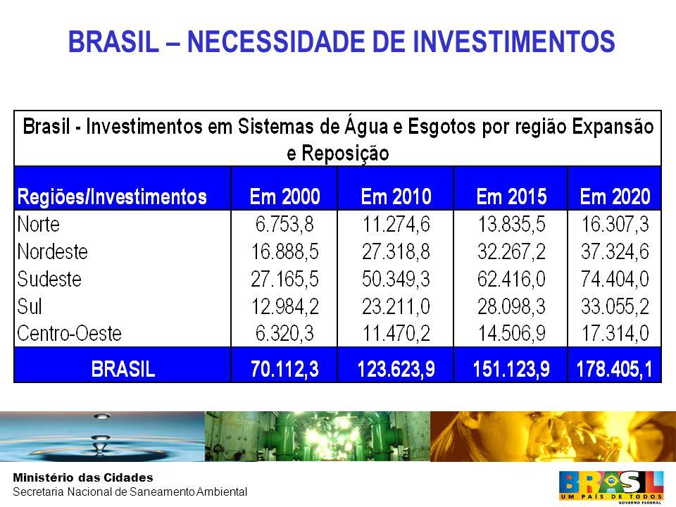 BRASIL – NECESSIDADE DE INVESTIMENTOS