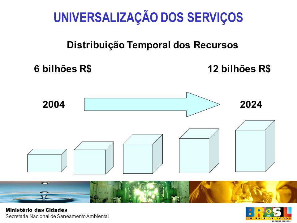 UNIVERSALIZAÇÃO DOS SERVIÇOS Distribuição Temporal dos Recursos