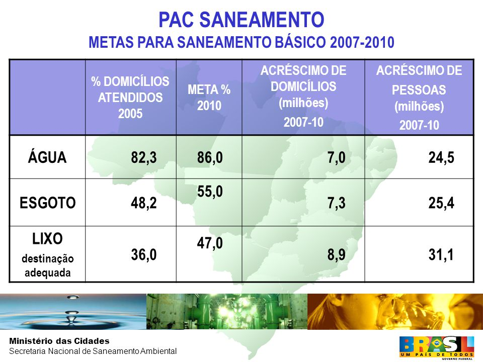 PAC SANEAMENTO METAS PARA SANEAMENTO BÁSICO 2007-2010 ÁGUA 82,3 86,0