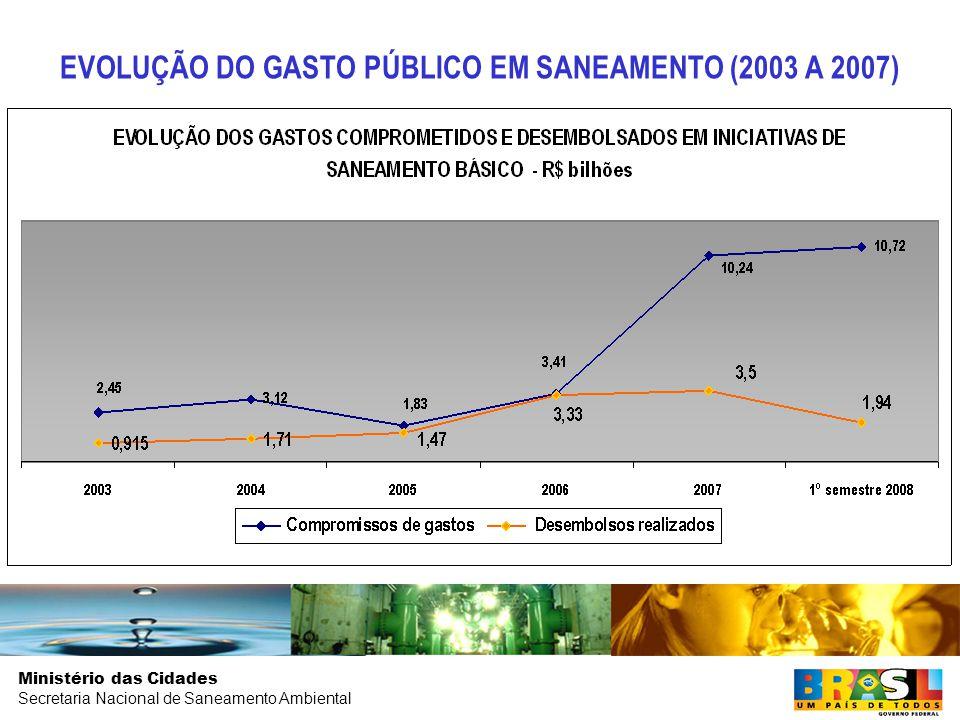 EVOLUÇÃO DO GASTO PÚBLICO EM SANEAMENTO (2003 A 2007)