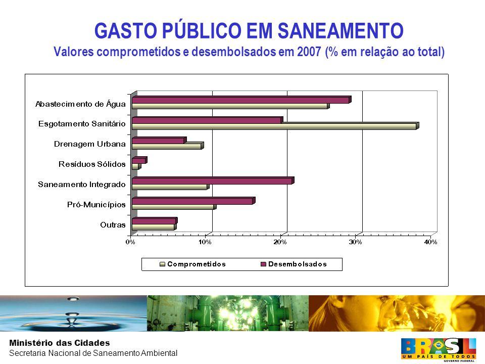 GASTO PÚBLICO EM SANEAMENTO Valores comprometidos e desembolsados em 2007 (% em relação ao total)