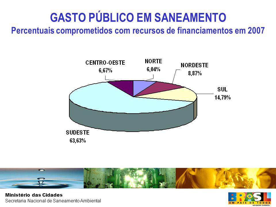 GASTO PÚBLICO EM SANEAMENTO Percentuais comprometidos com recursos de financiamentos em 2007